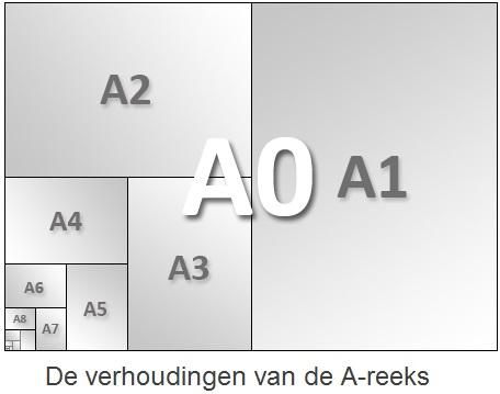 papierformaat.nl ~ papierformaten in cm en mm: a0 - a10 en b0 - b10